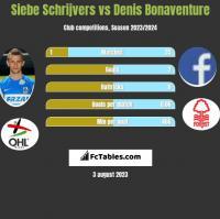 Siebe Schrijvers vs Denis Bonaventure h2h player stats