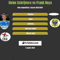 Siebe Schrijvers vs Frank Boya h2h player stats