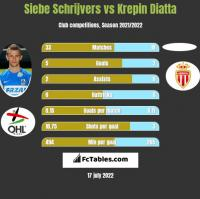 Siebe Schrijvers vs Krepin Diatta h2h player stats