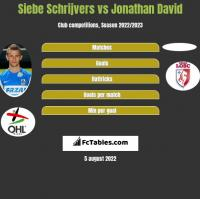 Siebe Schrijvers vs Jonathan David h2h player stats