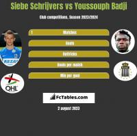 Siebe Schrijvers vs Youssouph Badji h2h player stats