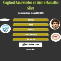 Siegfred Rasswalder vs Andre Silva h2h player stats