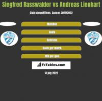 Siegfred Rasswalder vs Andreas Lienhart h2h player stats
