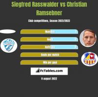 Siegfred Rasswalder vs Christian Ramsebner h2h player stats