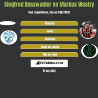 Siegfred Rasswalder vs Markus Wostry h2h player stats