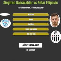 Siegfred Rasswalder vs Petar Filipovic h2h player stats