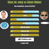 Siem de Jong vs Adam Maher h2h player stats