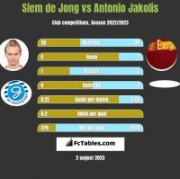 Siem de Jong vs Antonio Jakolis h2h player stats