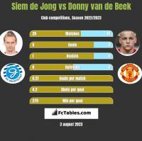 Siem de Jong vs Donny van de Beek h2h player stats