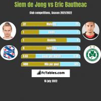 Siem de Jong vs Eric Bautheac h2h player stats