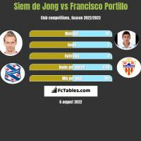 Siem de Jong vs Francisco Portillo h2h player stats