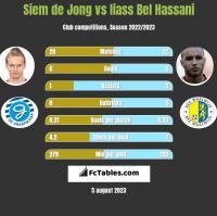 Siem de Jong vs Iiass Bel Hassani h2h player stats