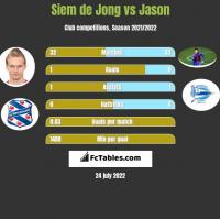 Siem de Jong vs Jason h2h player stats