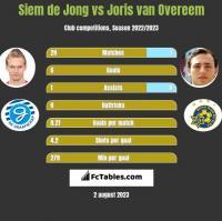 Siem de Jong vs Joris van Overeem h2h player stats