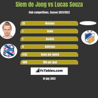 Siem de Jong vs Lucas Souza h2h player stats
