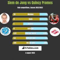 Siem de Jong vs Quincy Promes h2h player stats