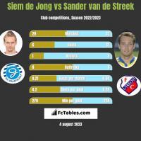 Siem de Jong vs Sander van de Streek h2h player stats