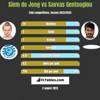 Siem de Jong vs Savvas Gentsoglou h2h player stats