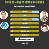 Siem de Jong vs Simon Gustafson h2h player stats