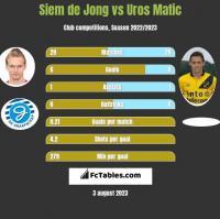 Siem de Jong vs Uros Matic h2h player stats