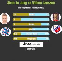 Siem de Jong vs Willem Janssen h2h player stats