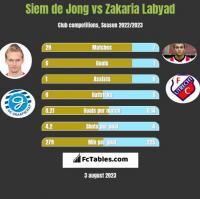 Siem de Jong vs Zakaria Labyad h2h player stats