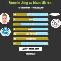 Siem de Jong vs Edson Alvarez h2h player stats