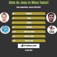Siem de Jong vs Musa Tamari h2h player stats