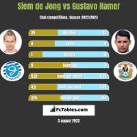 Siem de Jong vs Gustavo Hamer h2h player stats