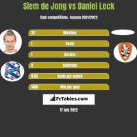 Siem de Jong vs Daniel Leck h2h player stats
