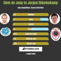 Siem de Jong vs Jurgen Ekkelenkamp h2h player stats