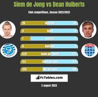 Siem de Jong vs Dean Huiberts h2h player stats