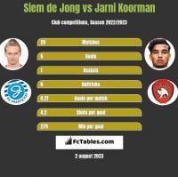Siem de Jong vs Jarni Koorman h2h player stats