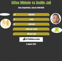 Sifiso Mbhele vs Andile Jali h2h player stats