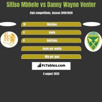 Sifiso Mbhele vs Danny Wayne Venter h2h player stats