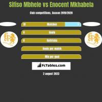 Sifiso Mbhele vs Enocent Mkhabela h2h player stats