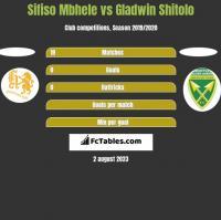 Sifiso Mbhele vs Gladwin Shitolo h2h player stats