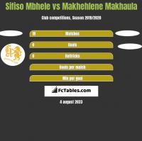Sifiso Mbhele vs Makhehlene Makhaula h2h player stats