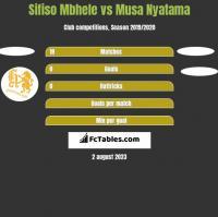 Sifiso Mbhele vs Musa Nyatama h2h player stats