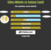 Sifiso Mbhele vs Sammy Saebi h2h player stats