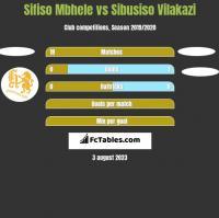 Sifiso Mbhele vs Sibusiso Vilakazi h2h player stats
