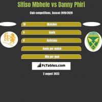 Sifiso Mbhele vs Danny Phiri h2h player stats