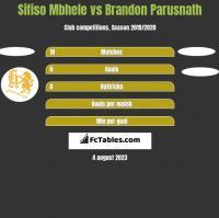 Sifiso Mbhele vs Brandon Parusnath h2h player stats