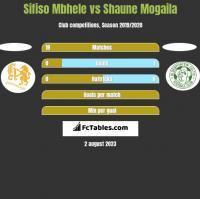 Sifiso Mbhele vs Shaune Mogaila h2h player stats