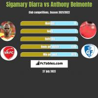 Sigamary Diarra vs Anthony Belmonte h2h player stats