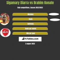 Sigamary Diarra vs Brahim Konate h2h player stats