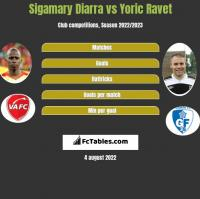 Sigamary Diarra vs Yoric Ravet h2h player stats