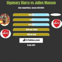 Sigamary Diarra vs Julien Masson h2h player stats