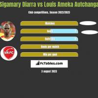 Sigamary Diarra vs Louis Ameka Autchanga h2h player stats