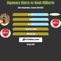 Sigamary Diarra vs Noah Diliberto h2h player stats
